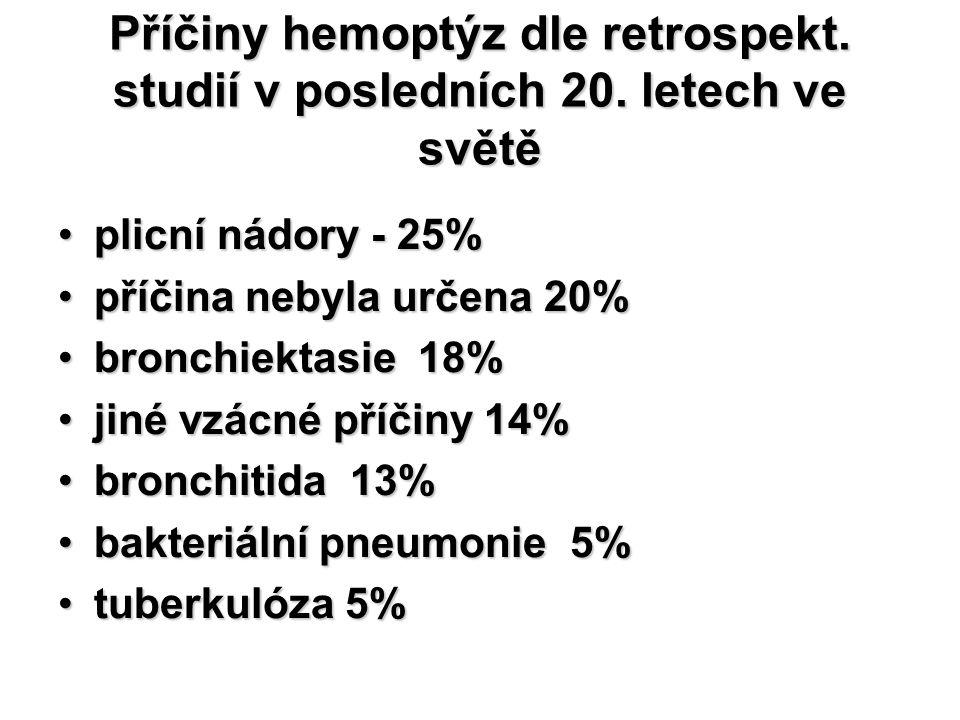 Příčiny hemoptýz dle retrospekt. studií v posledních 20
