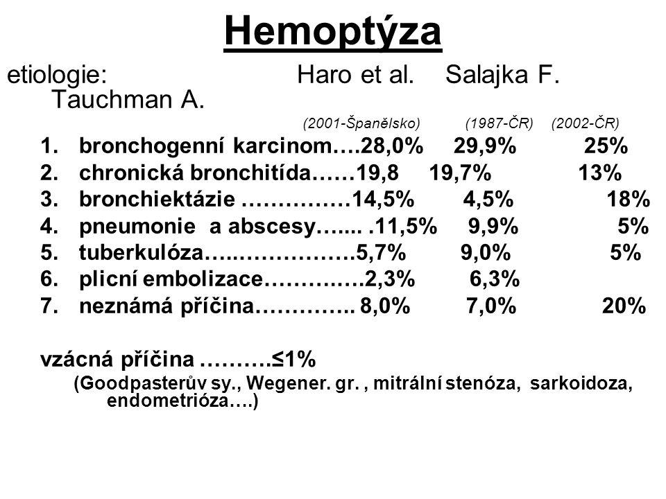 Hemoptýza etiologie: Haro et al. Salajka F. Tauchman A.