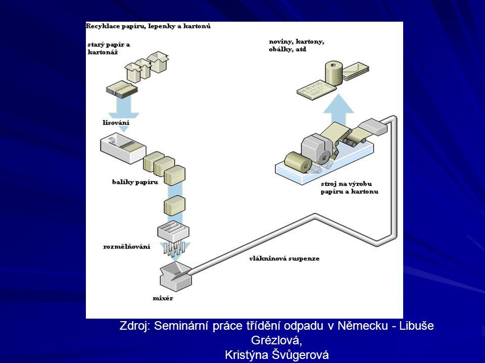 Zdroj: Seminární práce třídění odpadu v Německu - Libuše Grézlová,