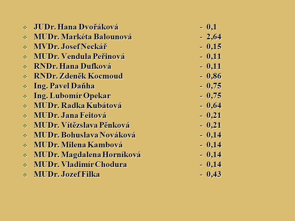 JUDr. Hana Dvořáková - 0,1 MUDr. Markéta Balounová - 2,64. MVDr. Josef Neckář - 0,15. MUDr. Vendula Peřinová - 0,11.