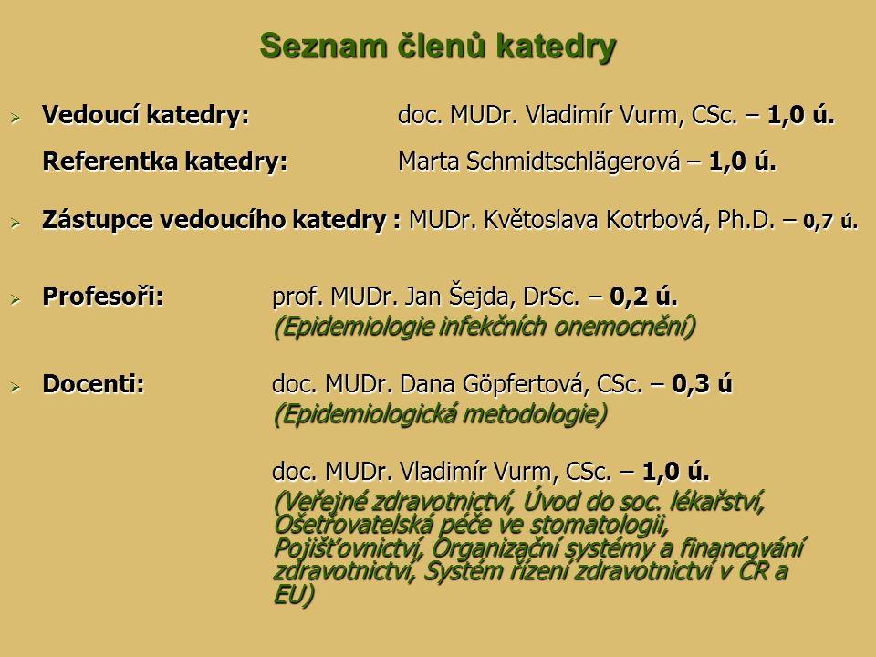 Seznam členů katedry Vedoucí katedry: doc. MUDr. Vladimír Vurm, CSc. – 1,0 ú. Referentka katedry: Marta Schmidtschlägerová – 1,0 ú.