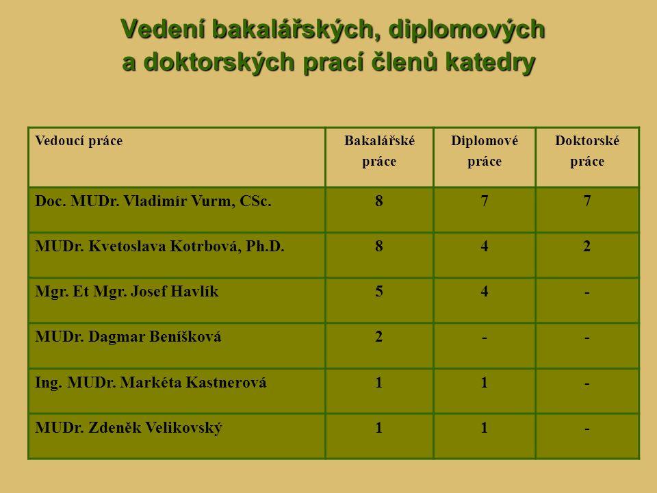 Vedení bakalářských, diplomových a doktorských prací členů katedry