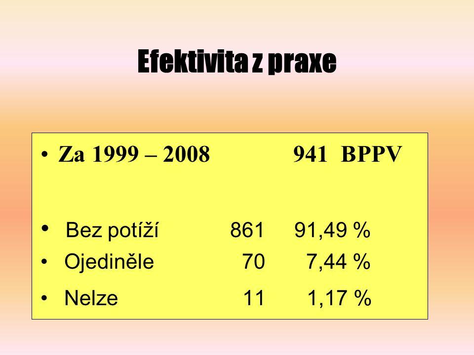 Efektivita z praxe Bez potíží 861 91,49 % Za 1999 – 2008 941 BPPV