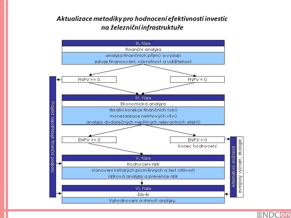 Aktualizace metodiky pro hodnocení efektivnosti investic na železniční infrastruktuře