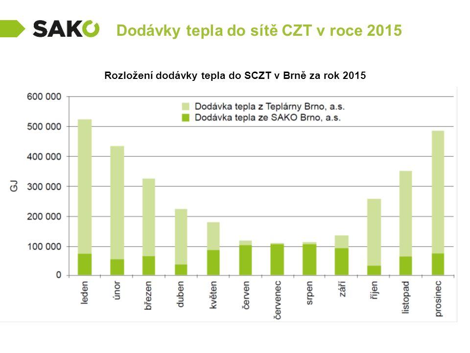 Dodávky tepla do sítě CZT v roce 2015