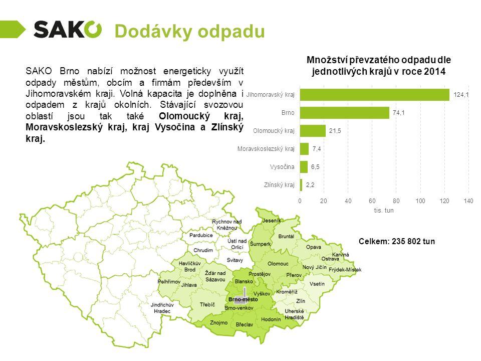 Množství převzatého odpadu dle jednotlivých krajů v roce 2014