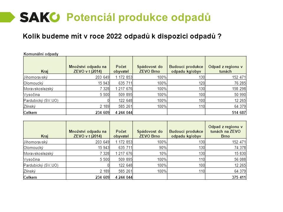 Potenciál produkce odpadů