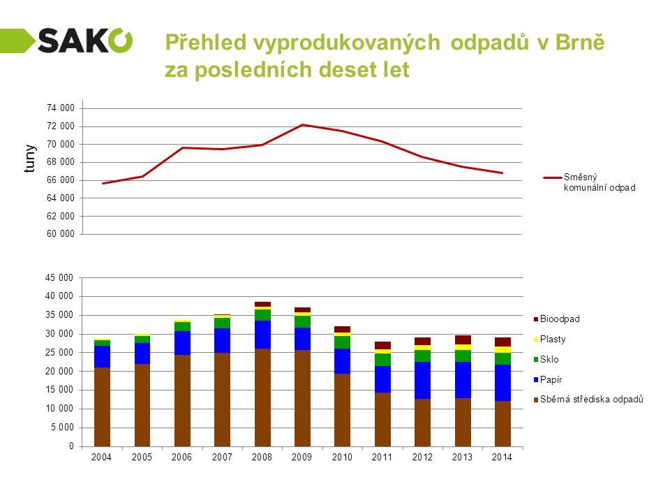 Přehled vyprodukovaných odpadů v Brně za posledních deset let