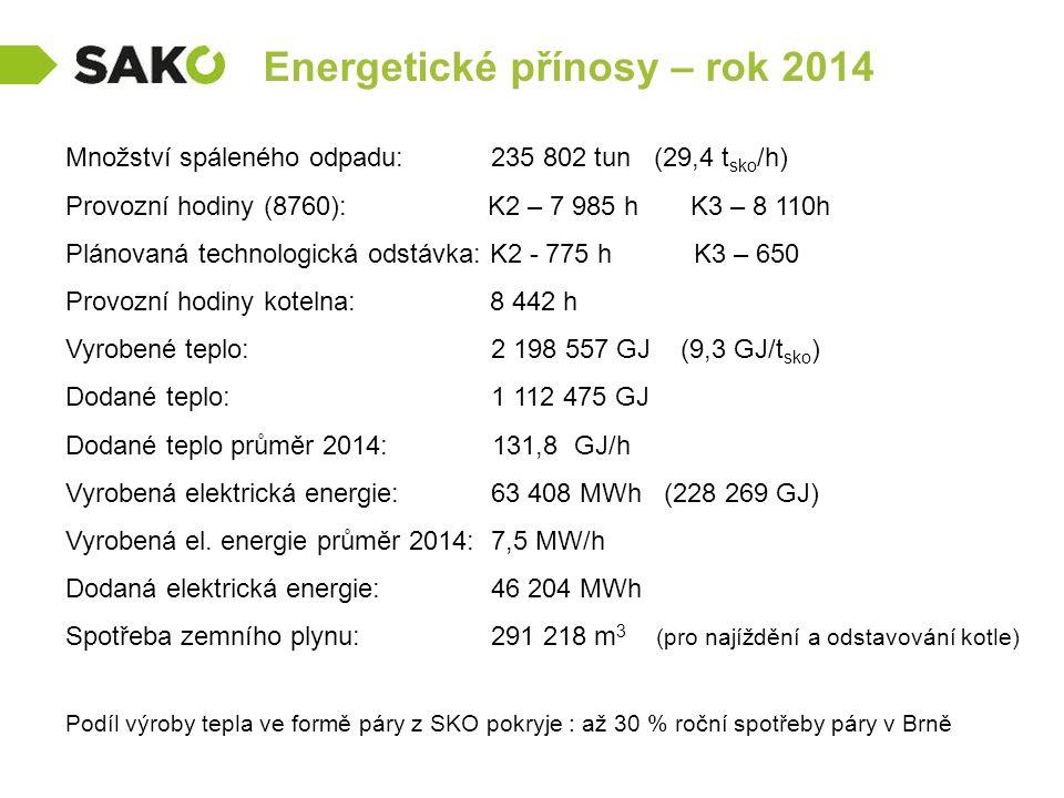 Energetické přínosy – rok 2014