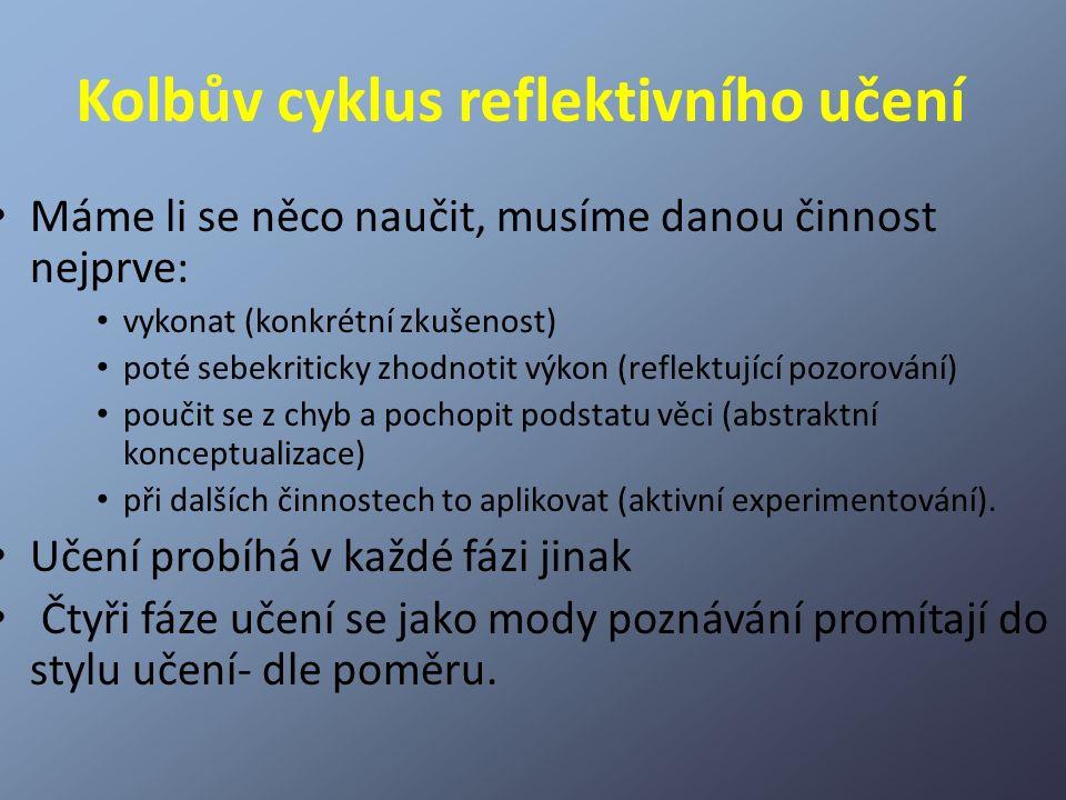 Kolbův cyklus reflektivního učení