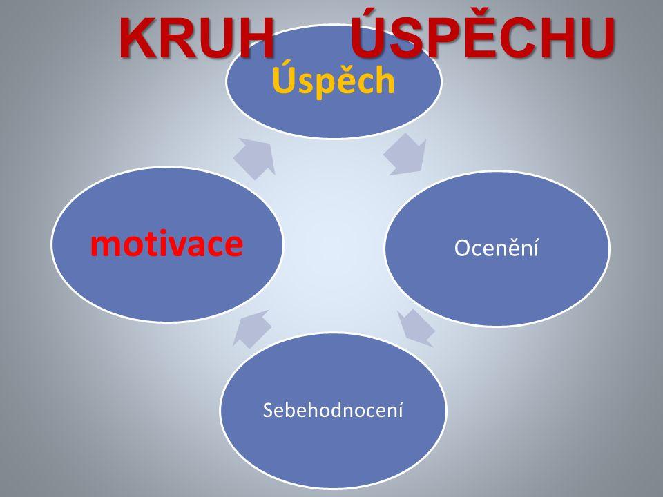 Úspěch Ocenění Sebehodnocení motivace Kruh úspěchu