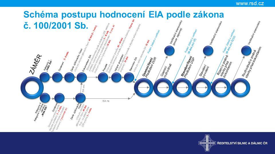 Schéma postupu hodnocení EIA podle zákona č. 100/2001 Sb.