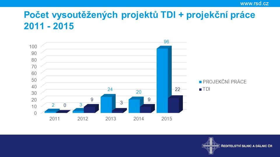 Počet vysoutěžených projektů TDI + projekční práce 2011 - 2015