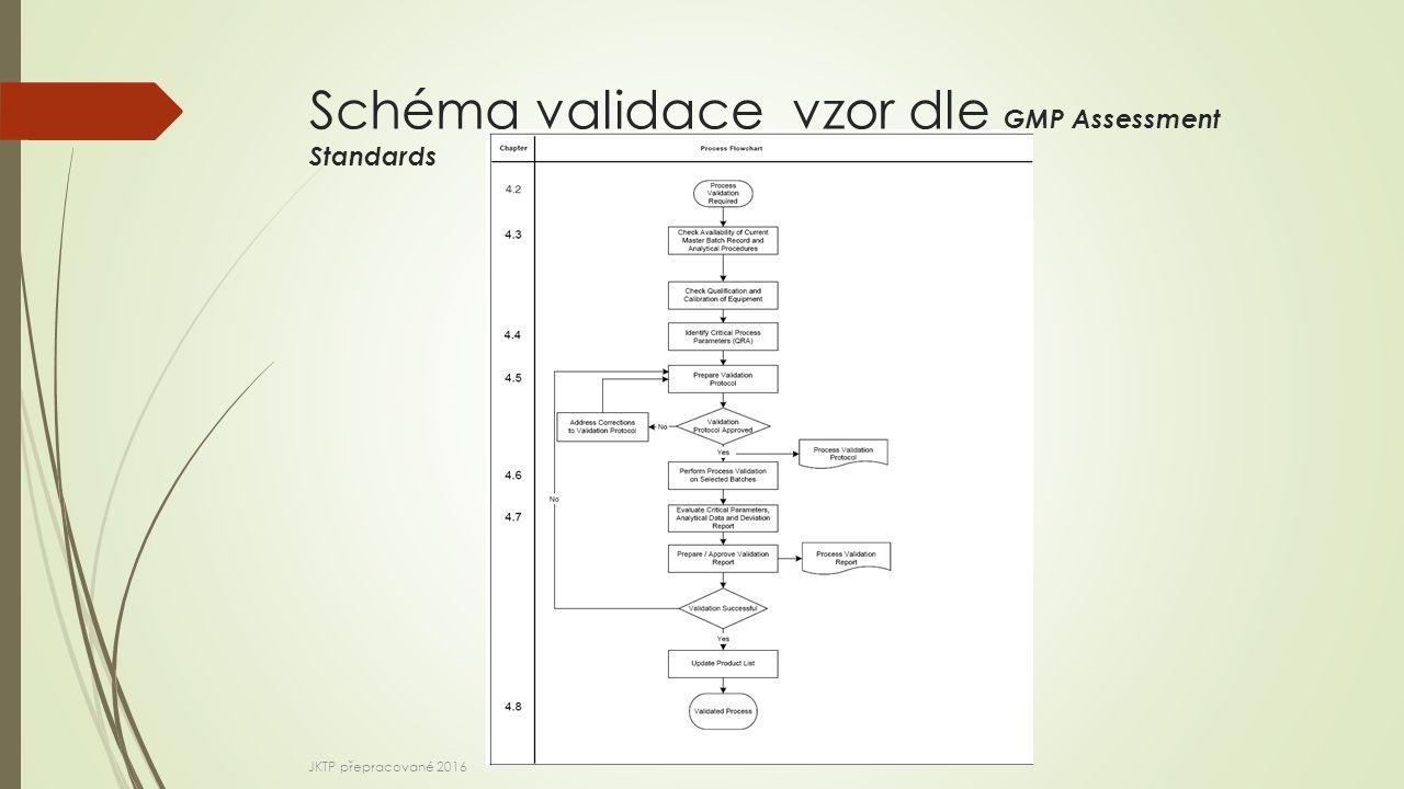 Schéma validace vzor dle GMP Assessment Standards