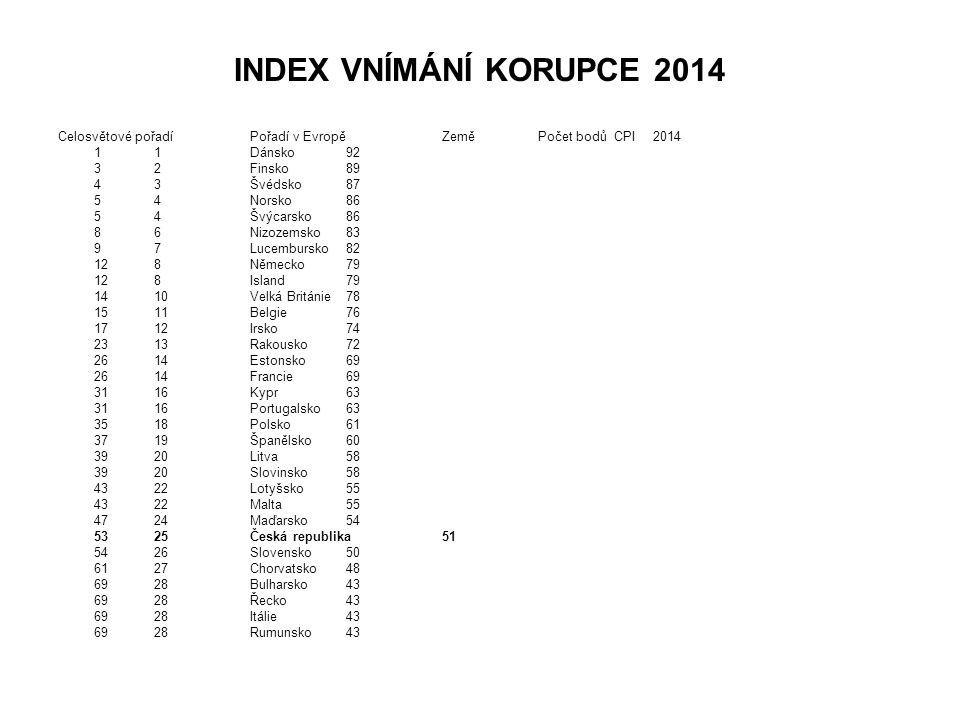 INDEX VNÍMÁNÍ KORUPCE 2014 Celosvětové pořadí Pořadí v Evropě Země Počet bodů CPI 2014. 1 1 Dánsko 92.