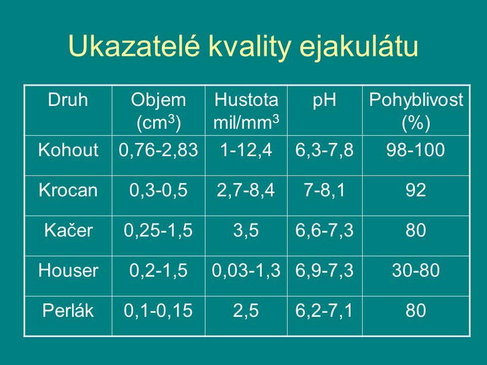 Ukazatelé kvality ejakulátu