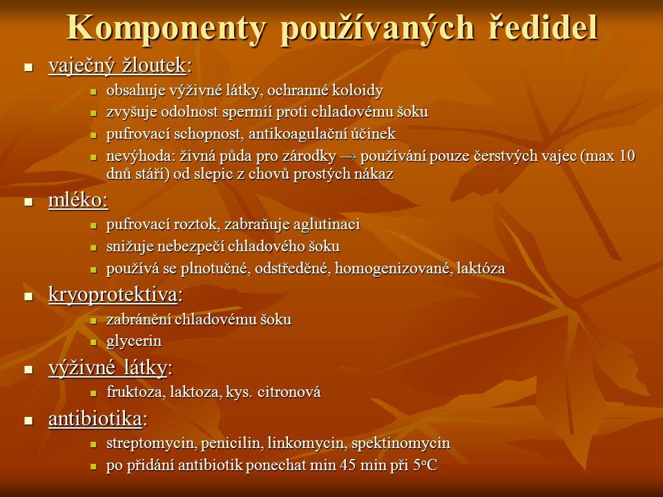 Komponenty používaných ředidel