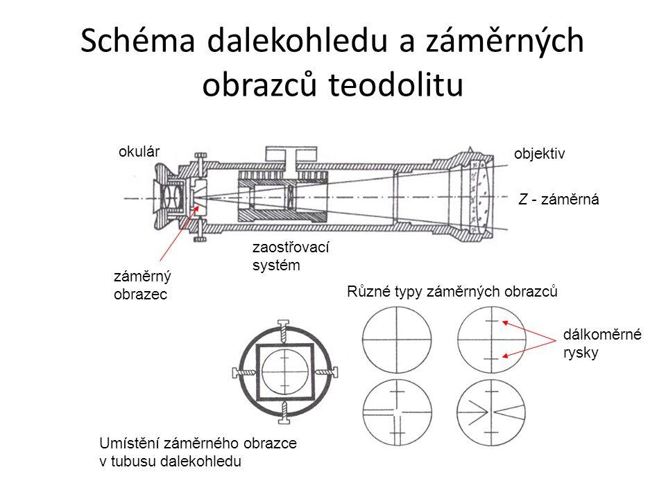 Schéma dalekohledu a záměrných obrazců teodolitu