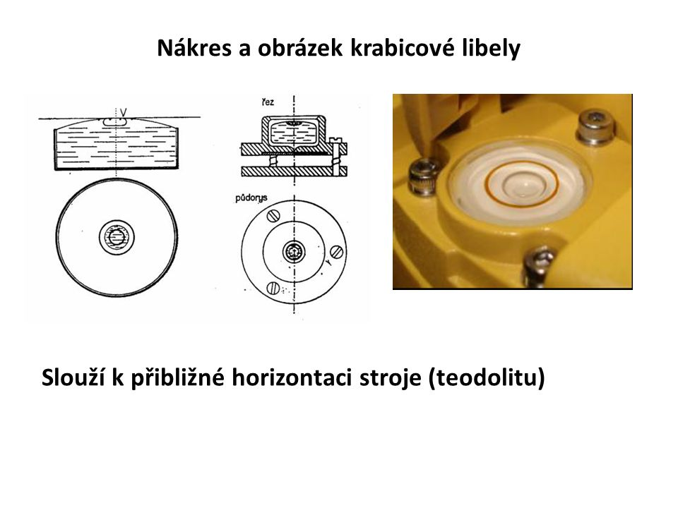 Nákres a obrázek krabicové libely