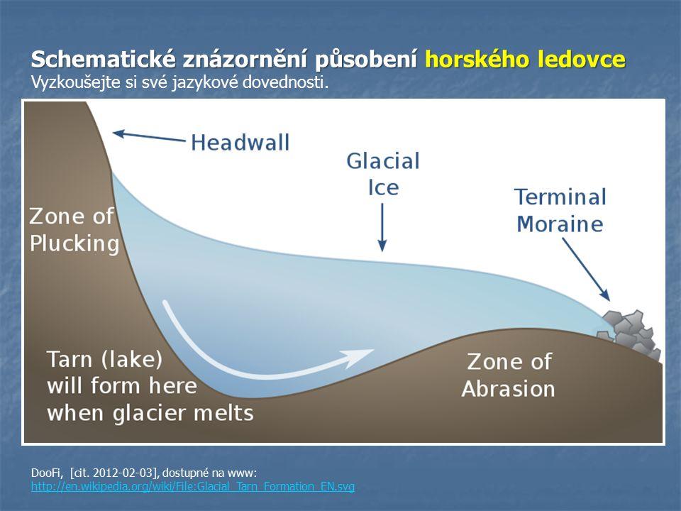 Schematické znázornění působení horského ledovce