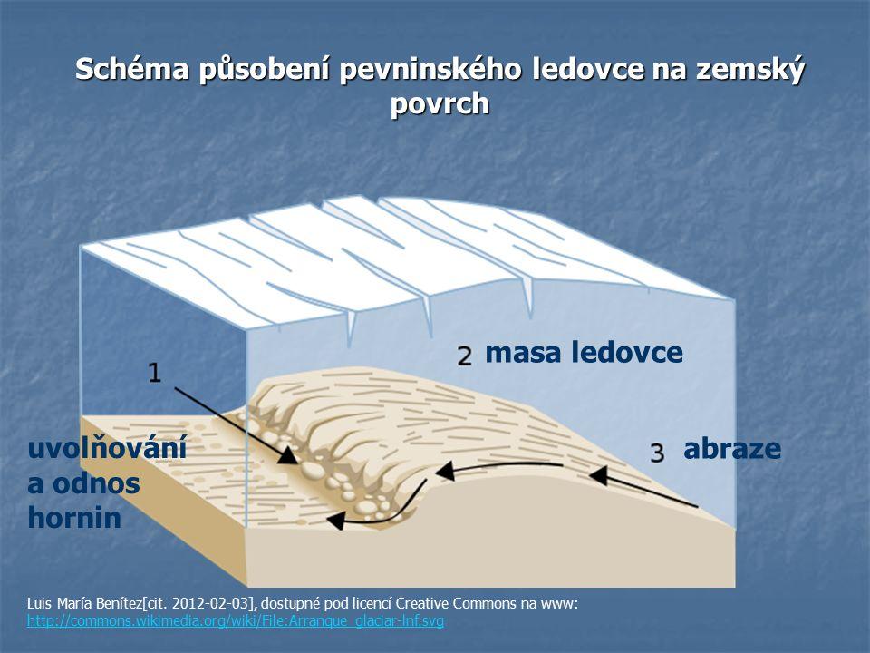 Schéma působení pevninského ledovce na zemský povrch