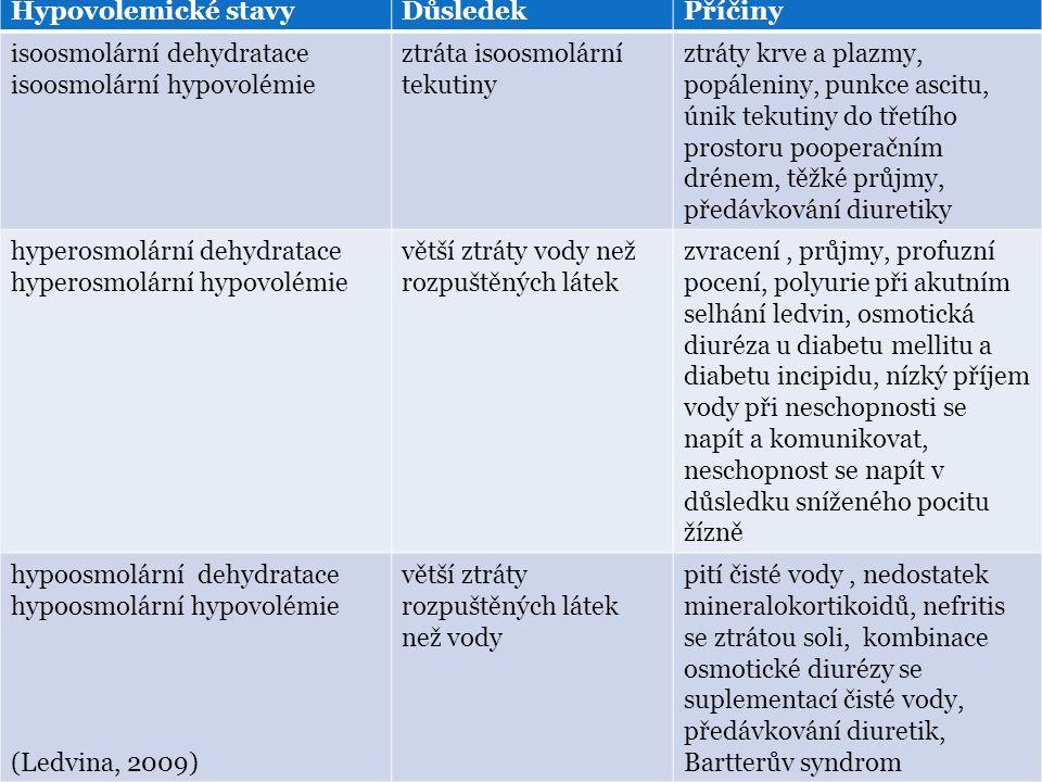 Hypovolemické stavy Důsledek. Příčiny. isoosmolární dehydratace. isoosmolární hypovolémie. ztráta isoosmolární tekutiny.