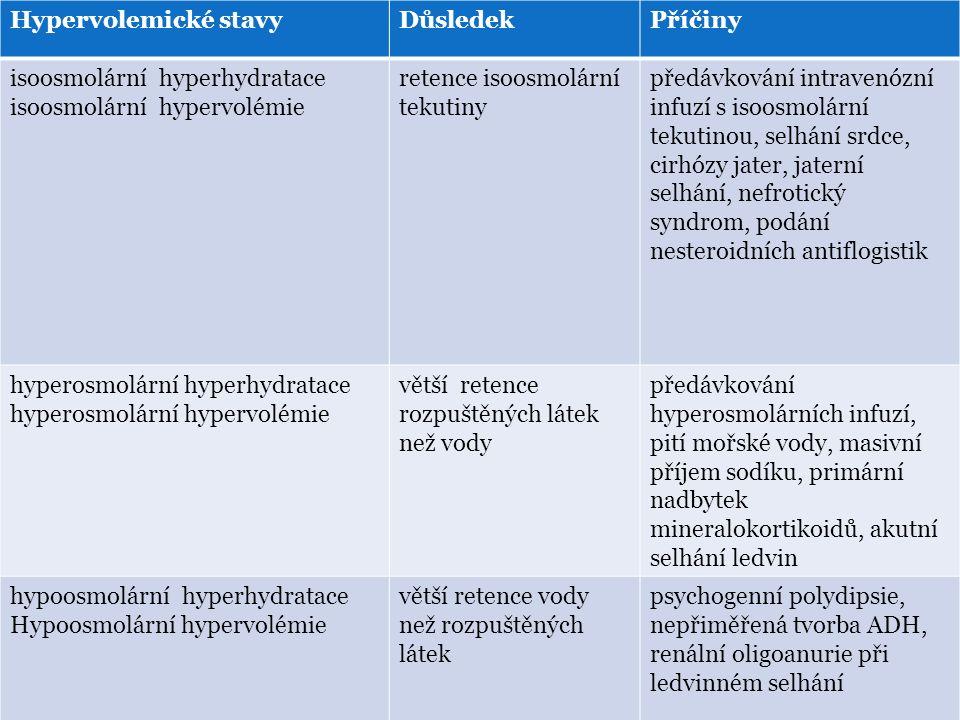 Hypervolemické stavy Důsledek. Příčiny. isoosmolární hyperhydratace. isoosmolární hypervolémie.