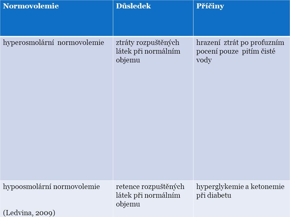 Normovolemie Důsledek. Příčiny. hyperosmolární normovolemie. ztráty rozpuštěných látek při normálním objemu.