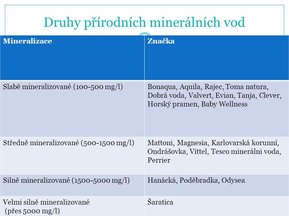 Druhy přírodních minerálních vod