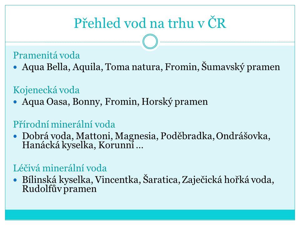 Přehled vod na trhu v ČR Pramenitá voda