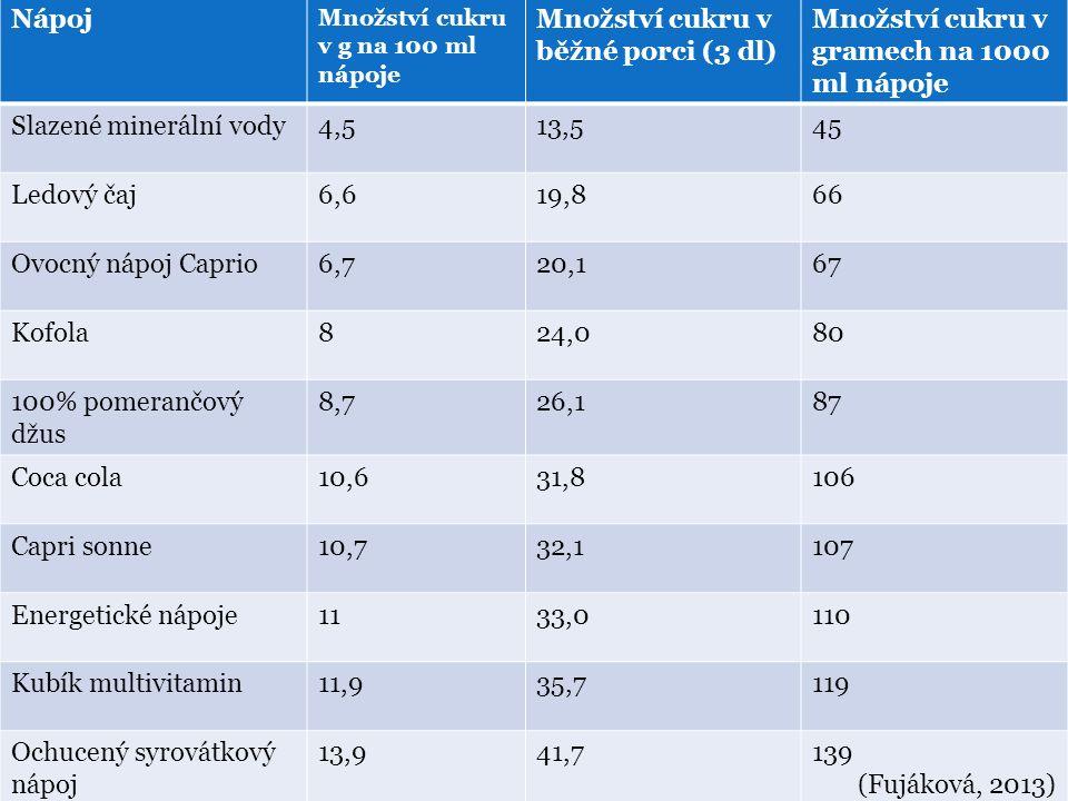 Množství cukru v běžné porci (3 dl)
