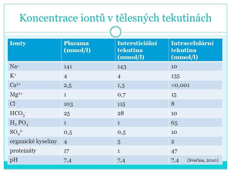 Koncentrace iontů v tělesných tekutinách