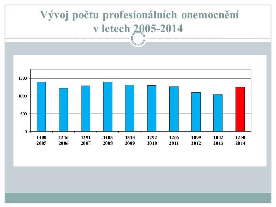 Vývoj počtu profesionálních onemocnění v letech 2005-2014