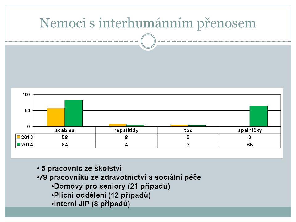 Nemoci s interhumánním přenosem