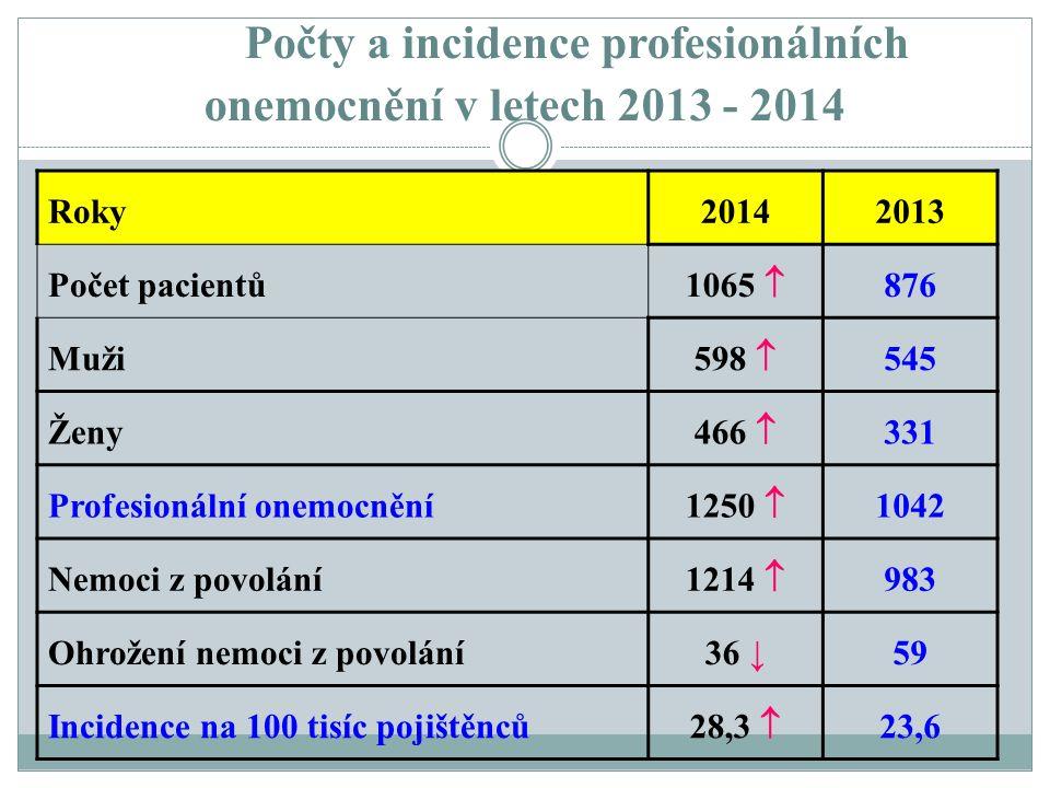 Počty a incidence profesionálních onemocnění v letech 2013 - 2014