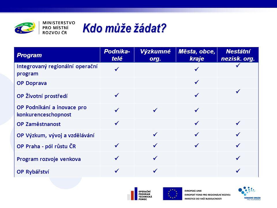 Kdo může žádat Program Podnika-telé Výzkumné org. Města, obce, kraje