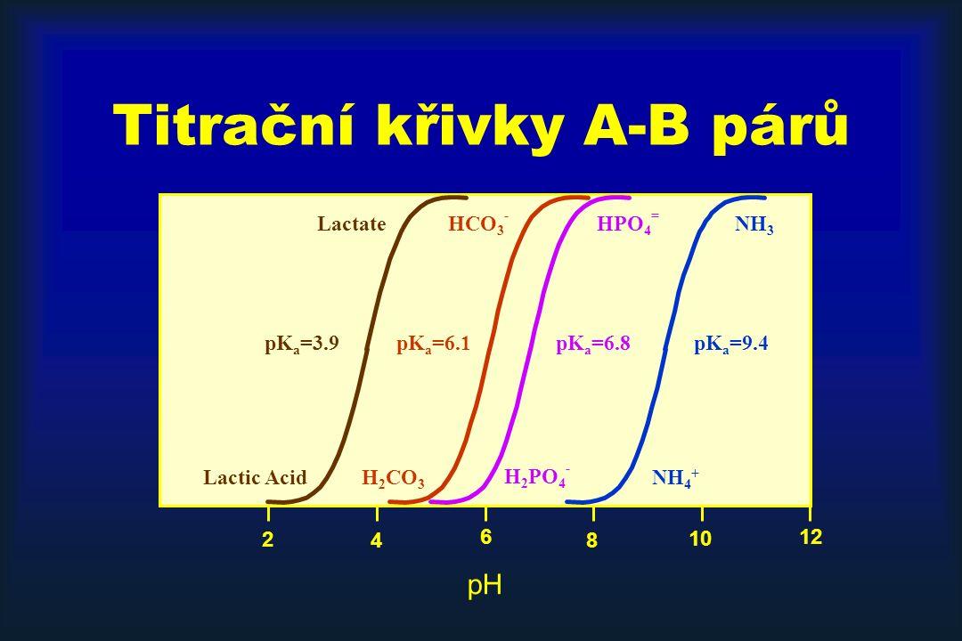 Titrační křivky A-B párů