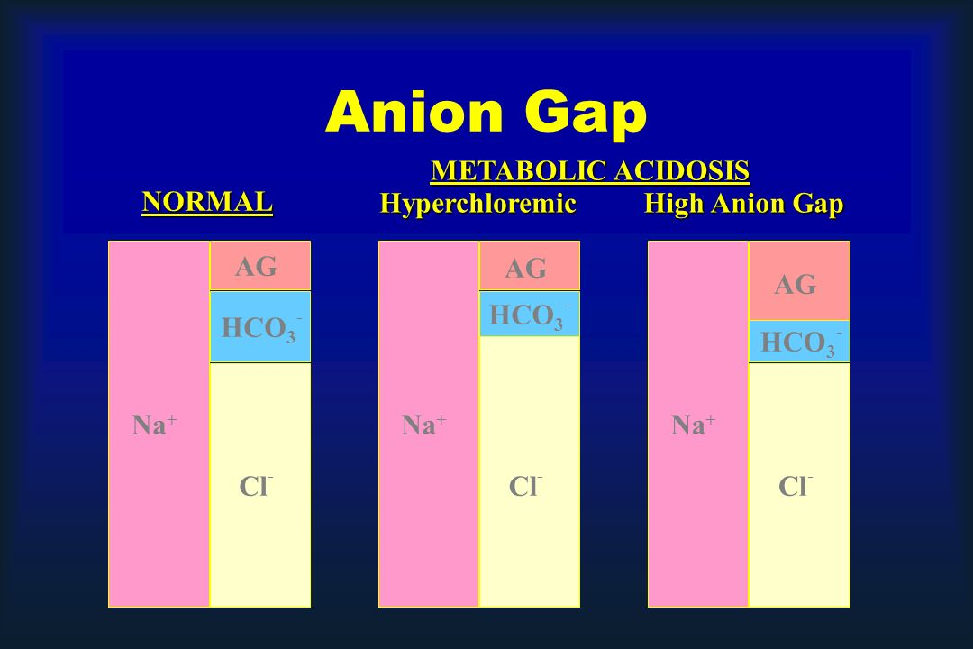 Anion Gap METABOLIC ACIDOSIS NORMAL Hyperchloremic High Anion Gap AG