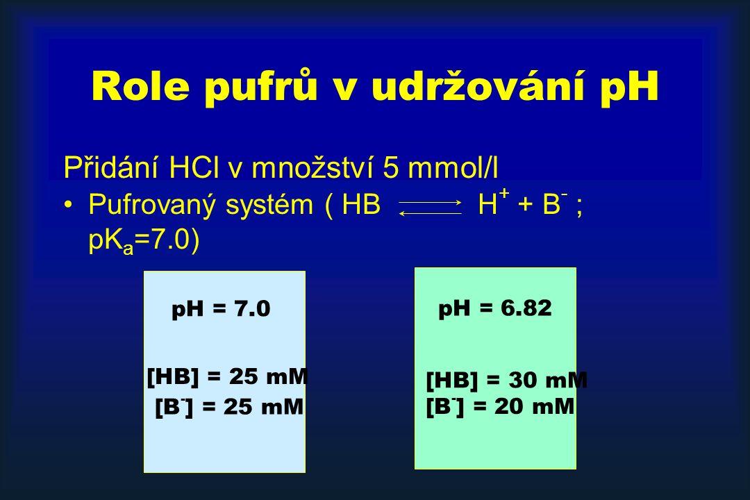 Role pufrů v udržování pH