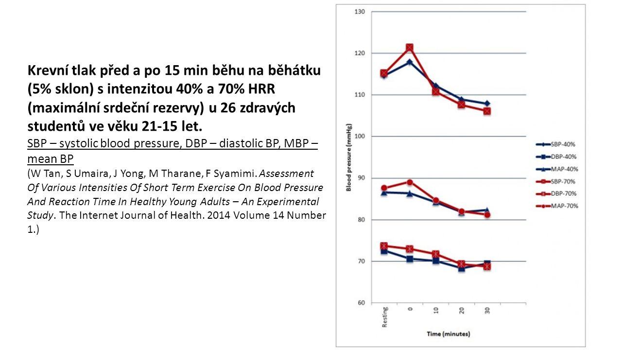 Krevní tlak před a po 15 min běhu na běhátku (5% sklon) s intenzitou 40% a 70% HRR (maximální srdeční rezervy) u 26 zdravých studentů ve věku 21-15 let.