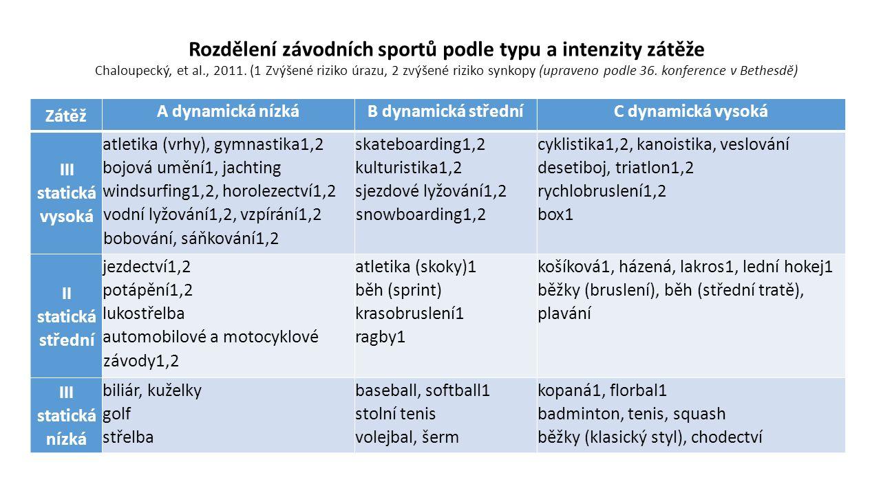 Rozdělení závodních sportů podle typu a intenzity zátěže