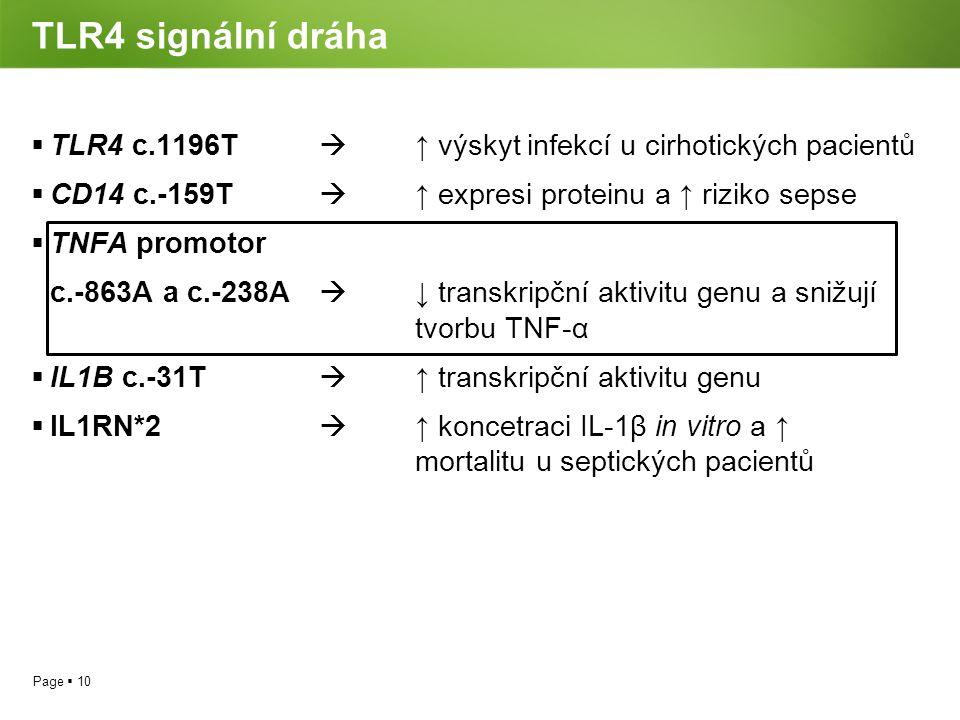TLR4 signální dráha TLR4 c.1196T  ↑ výskyt infekcí u cirhotických pacientů. CD14 c.-159T  ↑ expresi proteinu a ↑ riziko sepse.