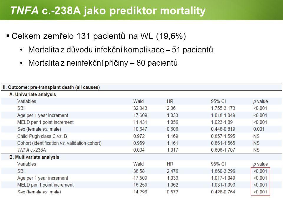 TNFA c.-238A jako prediktor mortality