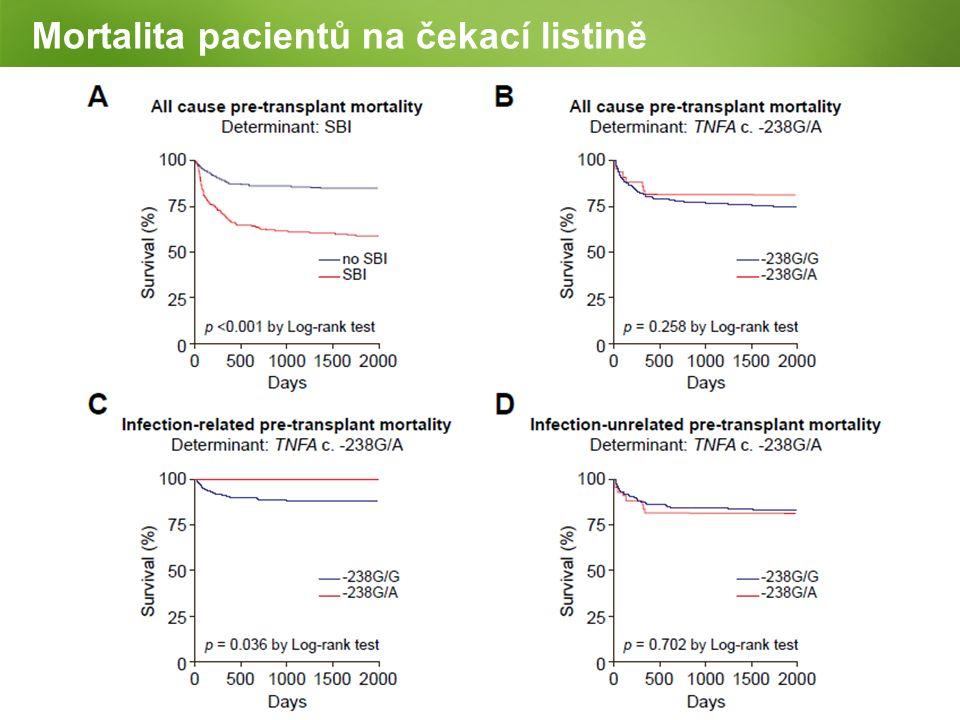 Mortalita pacientů na čekací listině