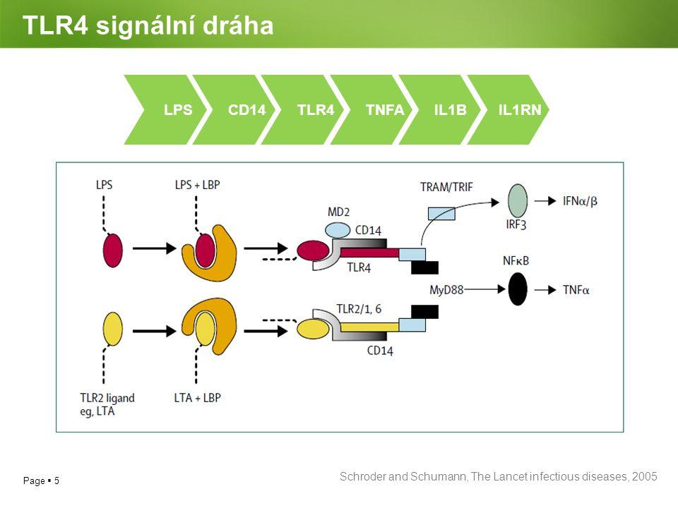 TLR4 signální dráha LPS CD14 TLR4 TNFA IL1B IL1RN
