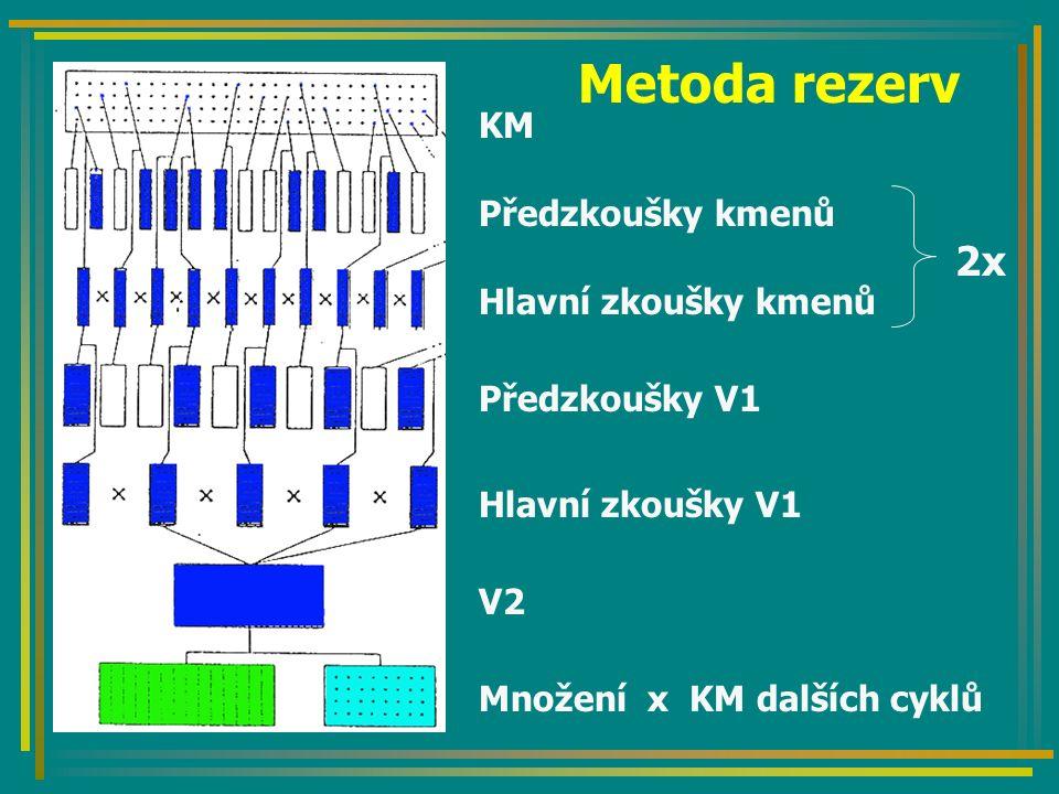 Metoda rezerv 2x KM Předzkoušky kmenů Hlavní zkoušky kmenů