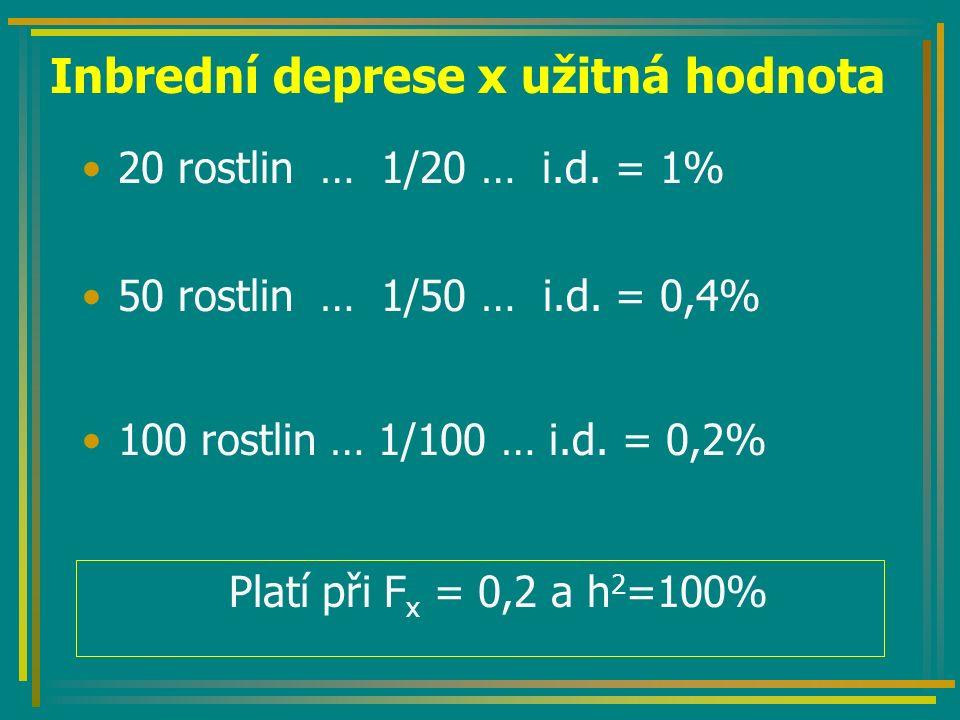 Inbrední deprese x užitná hodnota