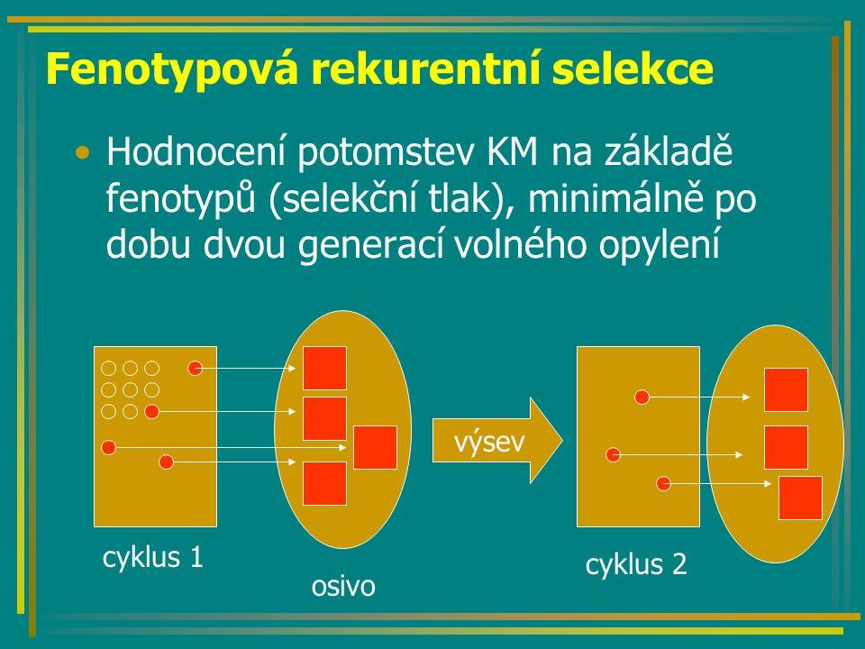 Fenotypová rekurentní selekce
