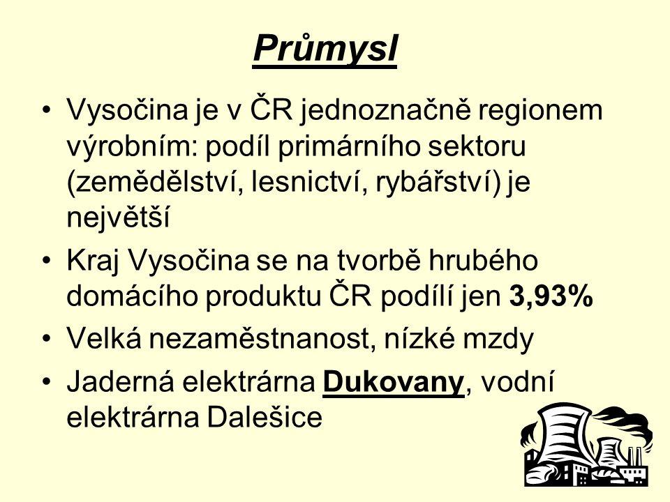 Průmysl Vysočina je v ČR jednoznačně regionem výrobním: podíl primárního sektoru (zemědělství, lesnictví, rybářství) je největší.