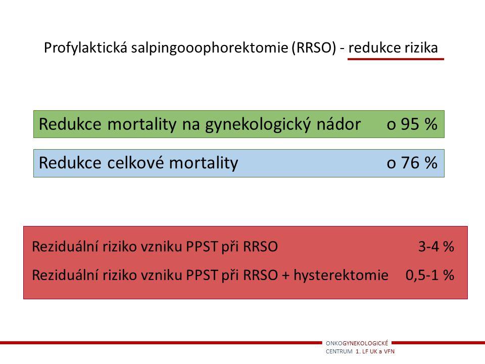 Redukce mortality na gynekologický nádor o 95 %